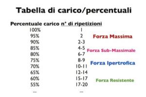 tabellacarcio_percentuali