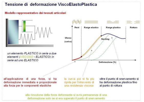 tensione viscoelastoplastica